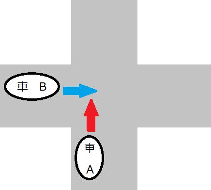 交差点のケース